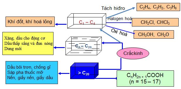 hidrocacbon là gì và cách điều chế