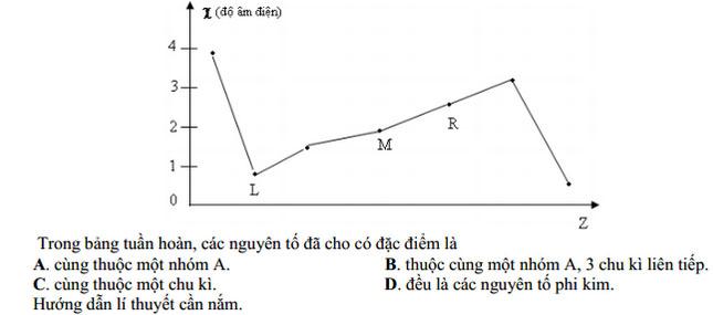 quy luật biến thiên của độ âm điện trong hóa học