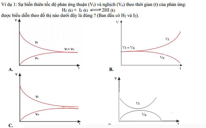 tốc độ phản ứng và cân bằng hóa học