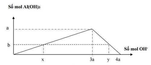 giải bài tập phương pháp đồ thị trong hóa học