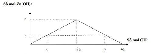 tìm hiểu về phương pháp đồ thị trong hóa học