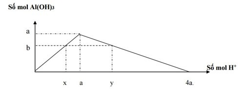 phương pháp đồ thị trong hóa học cùng với cách giải bài tập