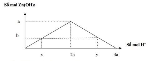 tổng hợp phương pháp đồ thị trong hóa học