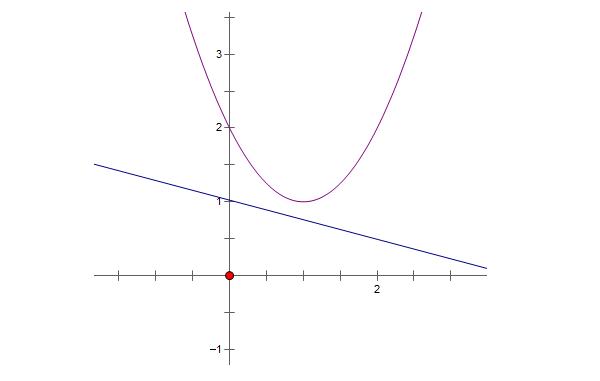 tìm hiểu kiến thức sự tương giao của đồ thị hàm số