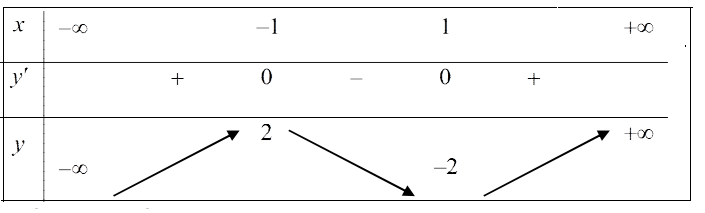 bảng biến thiên sự tương giao của đồ thị hàm số