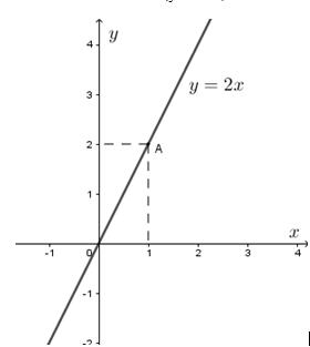 lý thuyết về đồ thị của hàm số y=ax+b