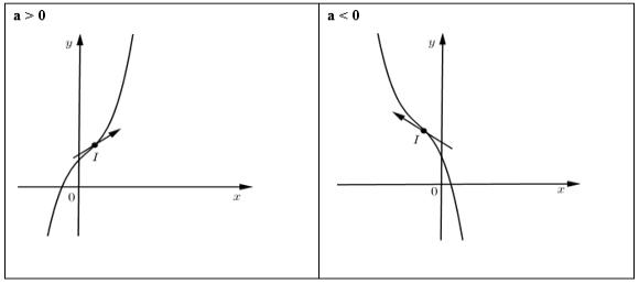 các dạng bài tập đồ thị của hàm số bậc ba