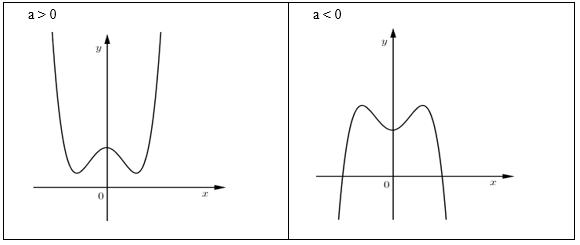 cách vẽ đồ thị của hàm số bậc bốn trùng phương