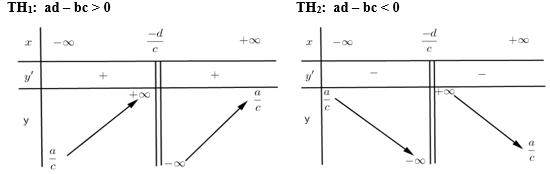lý thuyết về đồ thị hàm số của hàm hữu tỉ