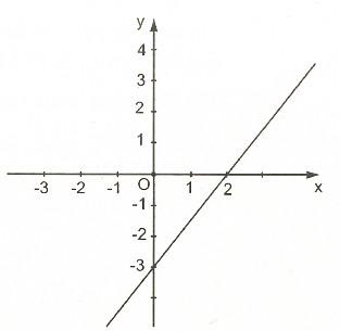 bài tập đồ thị của hàm số y=ax+b