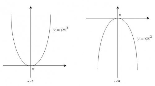 cách vẽ đồ thị của hàm số y=ax+b