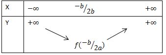 đồ thị của hàm số y=ax^2+bx+c