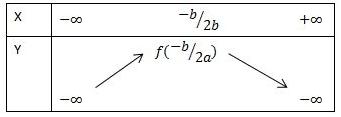cách vẽ đồ thị của hàm số y=ax^2+bx+c