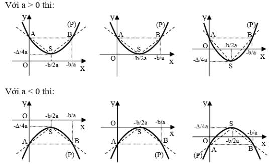 kiến thức về đồ thị hàm số y=ax^2+bx+c