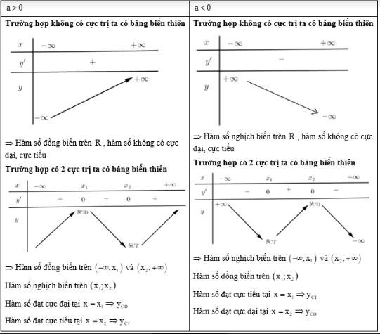 lý thuyết đồ thị của hàm số bậc ba