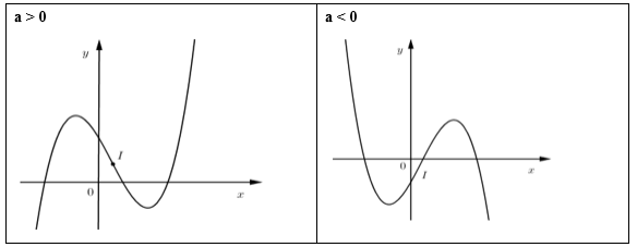 tìm hiểu cách vẽ đồ thị của hàm số bậc ba