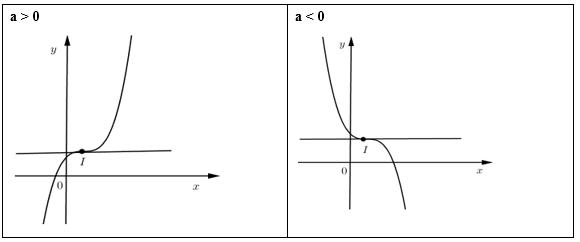 tổng hợp về đồ thị của hàm số bậc ba thường gặp