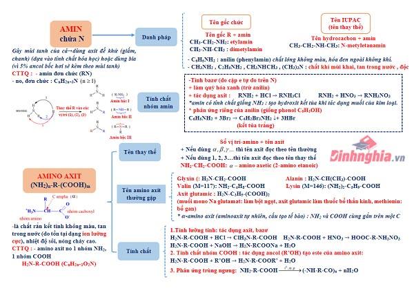 tổng hợp lý thuyết hóa 12 chương 3