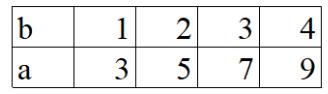 bài tập về phép trừ và phép chia