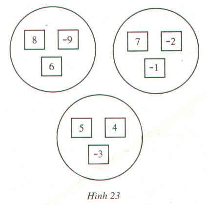 bài tập về quy tắc chuyển vế đổi dấu