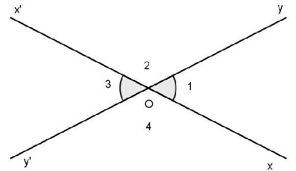 khái niệm hai góc đối đỉnh là gì