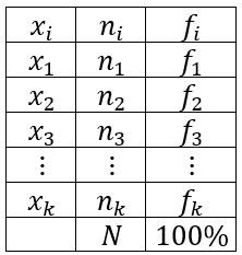 ví dụ về bảng phân bố tần số và tần suất
