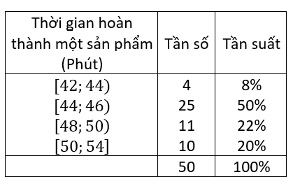 tìm hiểu về bảng phân bố tần số và tần suất