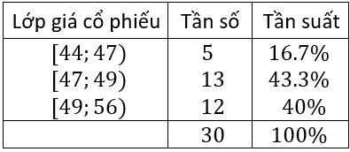 kiến thức bảng phân phối tần số và tần suất ghép lớp