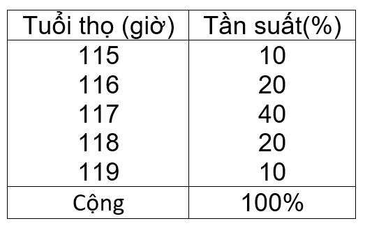 bảng cụ thể về tần suất