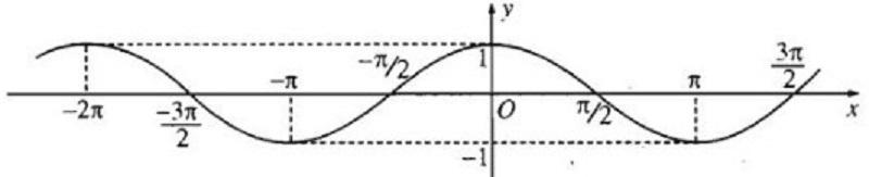 đồ thị hàm số y=cosx