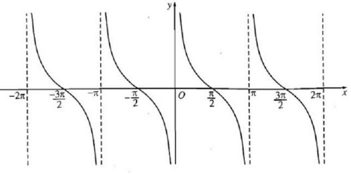 đồ thị hàm số y=contx với công thức sin cos