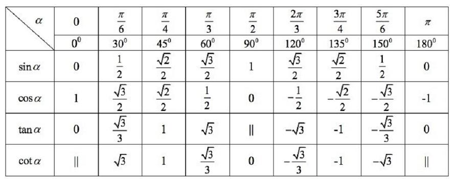 công thức sin cos và bảng giá trị lượng giác đặc biệt
