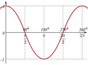 công thức sin cos và lý thuyết hình cos