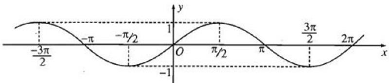 đồ thị của hàm số y=ax+b
