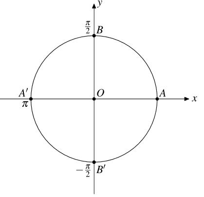 lý thuyết cung và góc lượng giác
