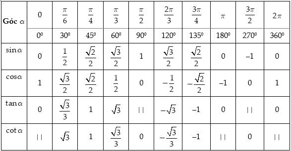 tìm hiểu giá trị lượng giác của các góc đặc biệt