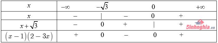 tìm hiểu kiến thức dấu nhị thức bậc nhất