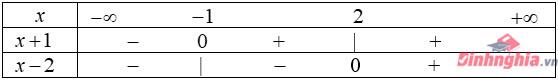 giải bất phương trình từ dấu của nhị thức bậc nhất