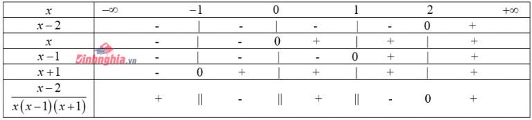 bài tập về dấu của nhị thức bậc nhất