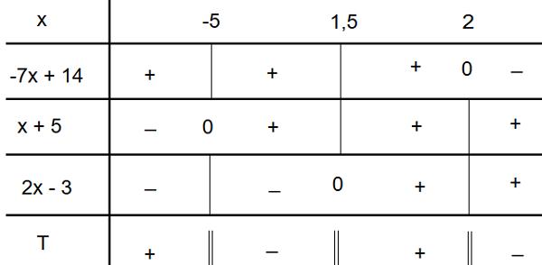 lời giải dấu của nhị thức bậc nhất