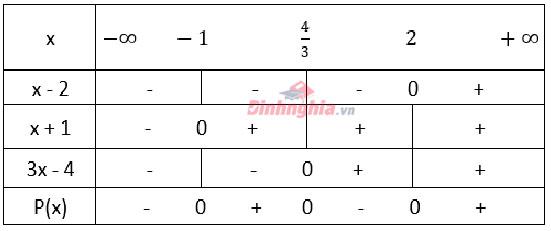 ứng dụng dấu của nhị thức bậc nhất để giải toán