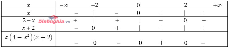 các dạng toán về dấu của nhị thức bậc nhất