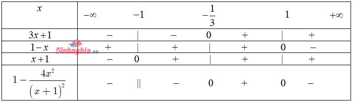 tìm hiểu bảng xét dấu tam thức bậc nhất