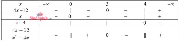 cách lập bảng xét dấu lớp 10