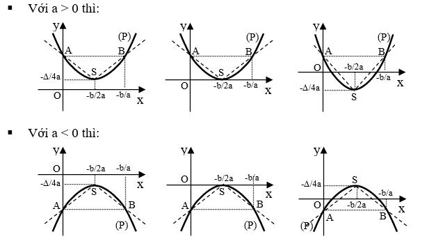 định nghĩa hàm số bậc hai là gì