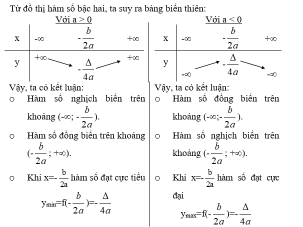 cách lập bảng biến thiên của hàm số bậc hai