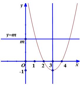 hình ảnh của đồ thị hàm số