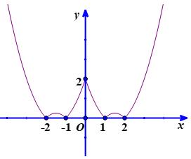 đồ thị nằm phía dưới trục hoành qua trục hoành