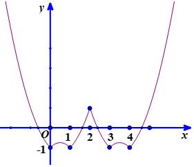 hình ảnh về đồ thị hàm số