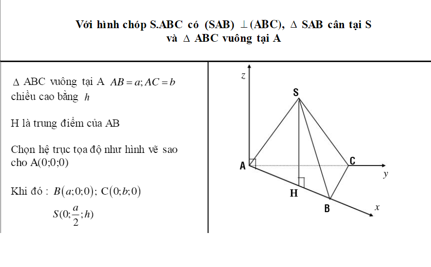 ví dụ về các trường hợp trục tọa độ